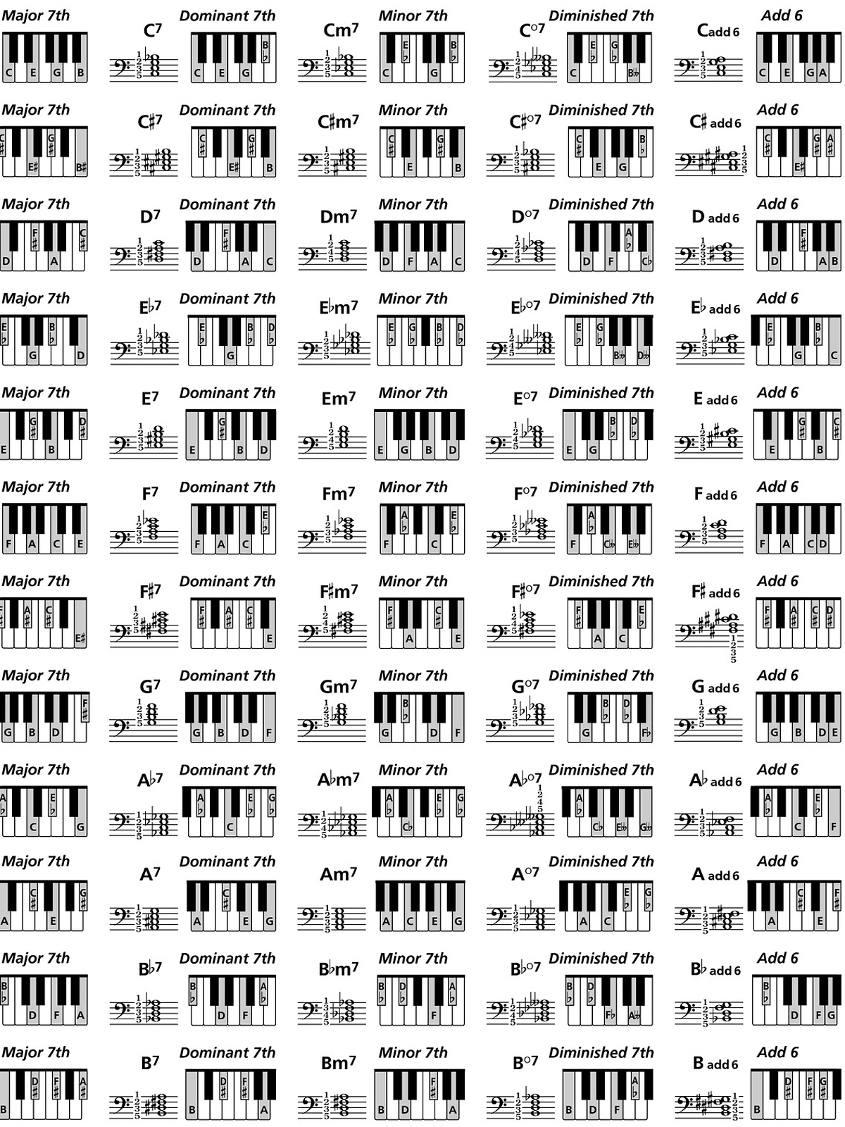 piano chords chart 2015Confession